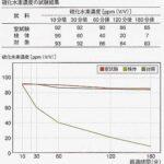 硫化水素脱臭測定
